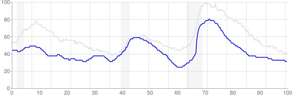 Utah monthly unemployment rate chart from 1990 to March 2018